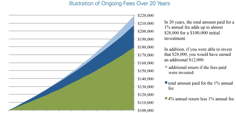 Costi di un investimento in 20 anni SEC