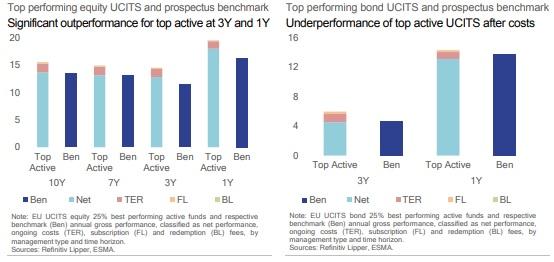 Performance top 25% fondi equity e bond ucits