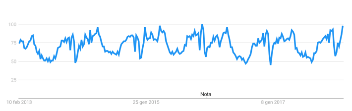 Tabella inflation google.png