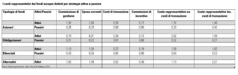 Costi medi dei fondi comuni in Europa