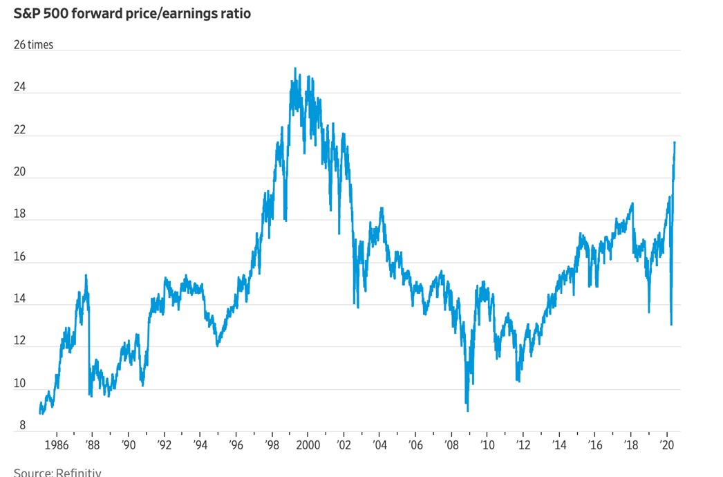 S&P-rapporto-Prezzo-utili-attesi
