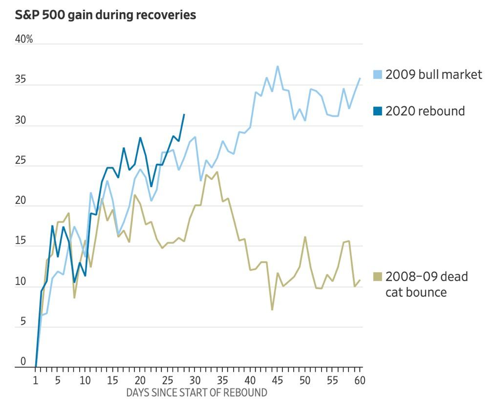 S&P500-movimenti-rimbalzo