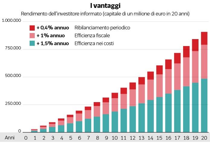 investimenti-vantaggi-dei-costi-bassi