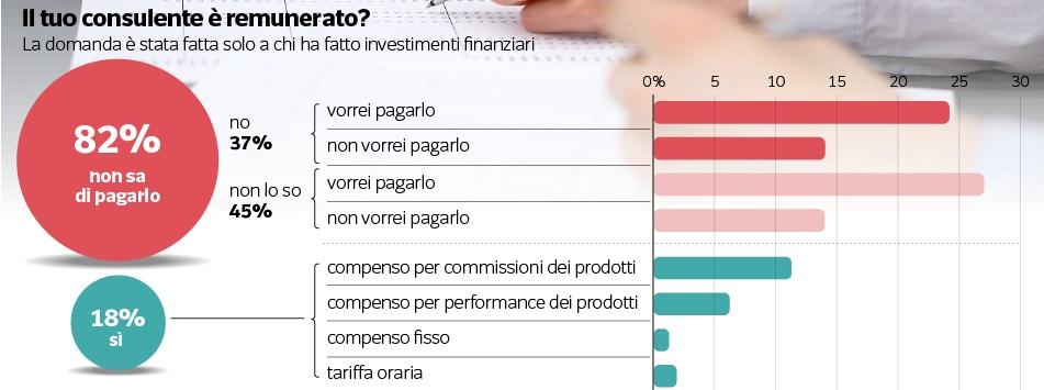remunerazione-consulenti-finanziari