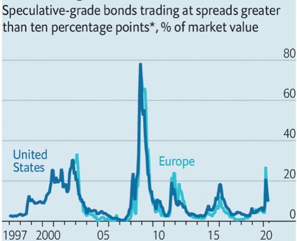 Percentuale-dei-bond-speculativi-con-spread-oltre-il-10%
