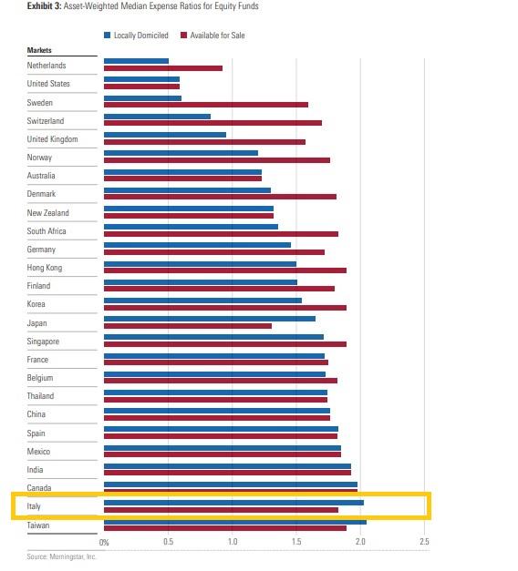 Costi medi dei fondi azionari nel mondo