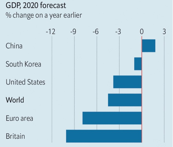 Differenti impatti economici della pandemia a livello globale