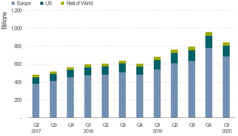 Investimenti ESG patrimonio investito