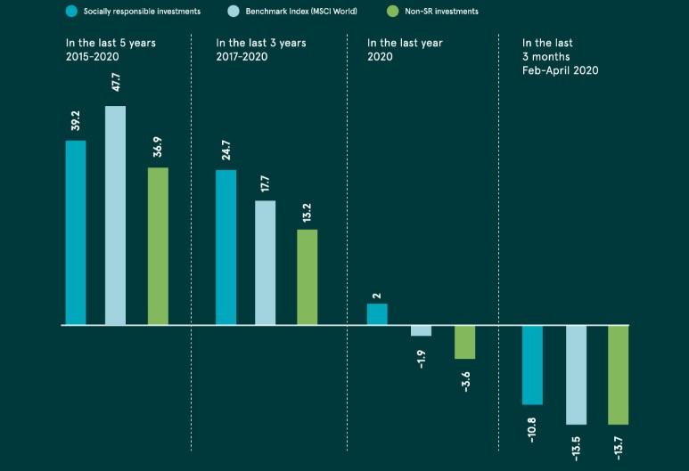Rendimenti di investimenti azionari globali ESG e non ESG