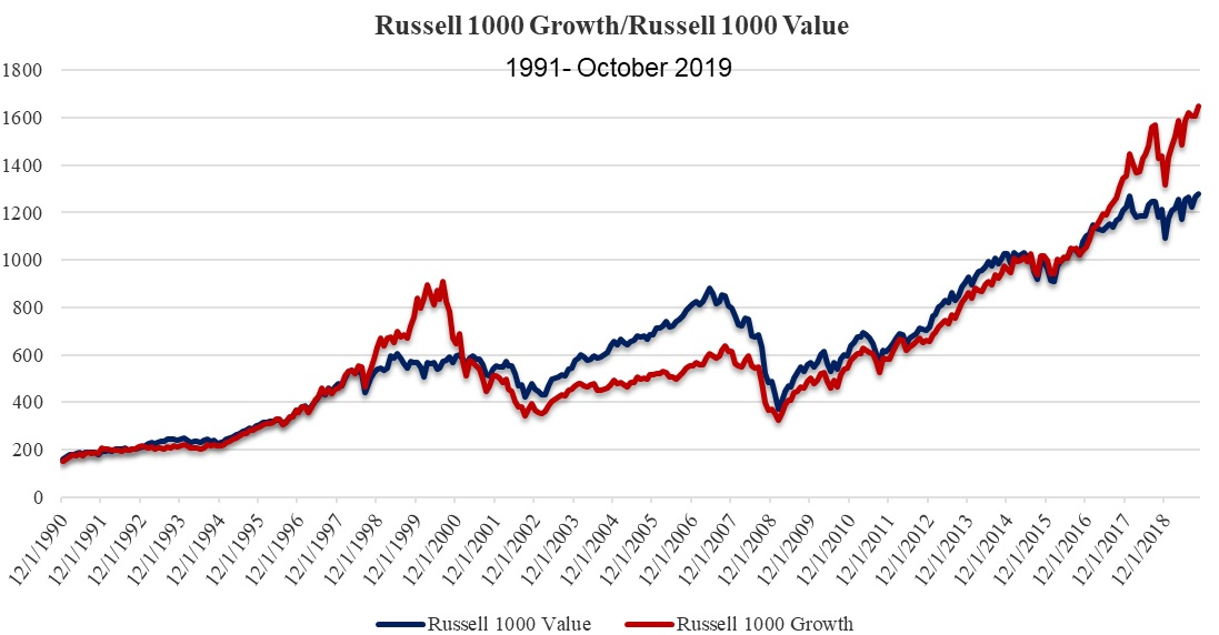 Value vs growth nel Russell 1000