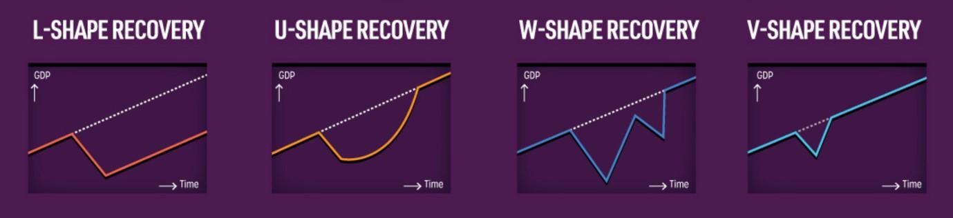 i diversi tipi di ripresa economica