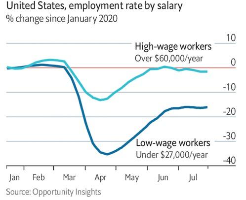 Tasso di disoccupazione USA relativo al reddito