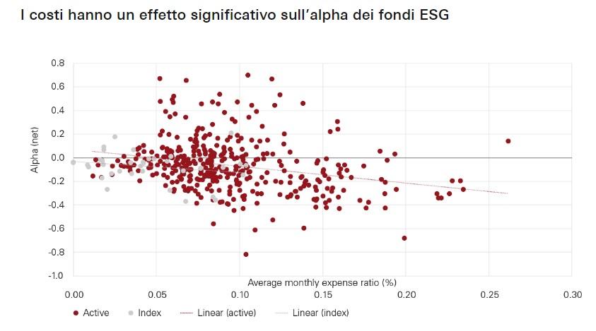 Fondi ed ETF ESG, minori costi implicano maggiori rendimenti