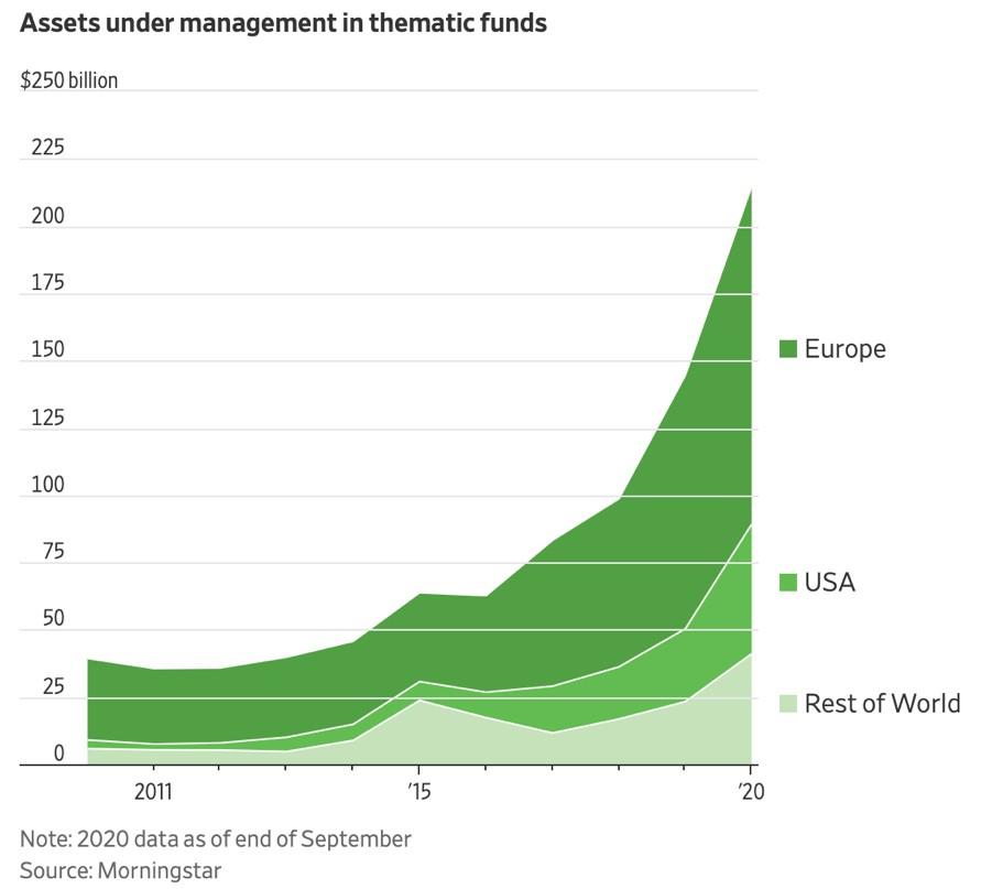 Fondi tematici_asset under management