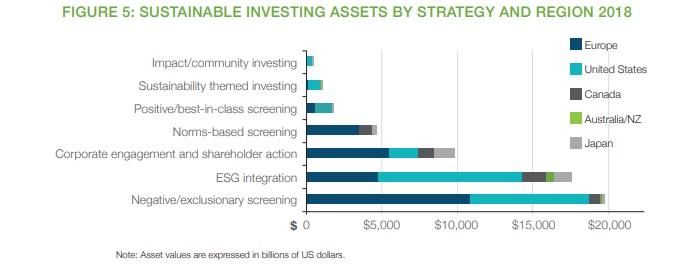 Investimenti ESG asset under management per criterio-stile di investimento