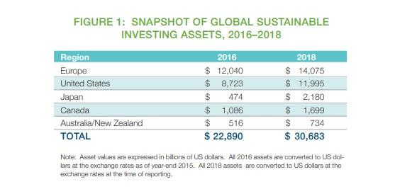 Investimenti ESG asset under management