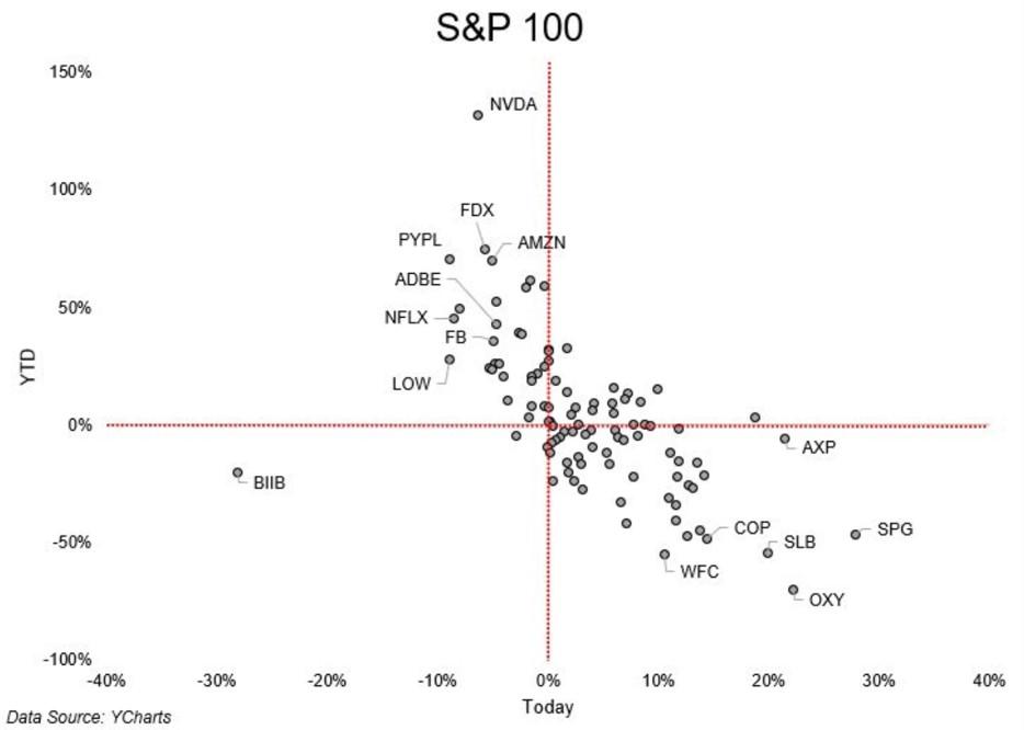 S&P100 performance 2020