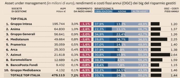 rendimenti e costi top italia