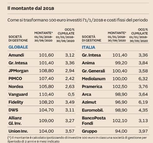 rendimenti e costi_top italia_Azimut_Mediolanum