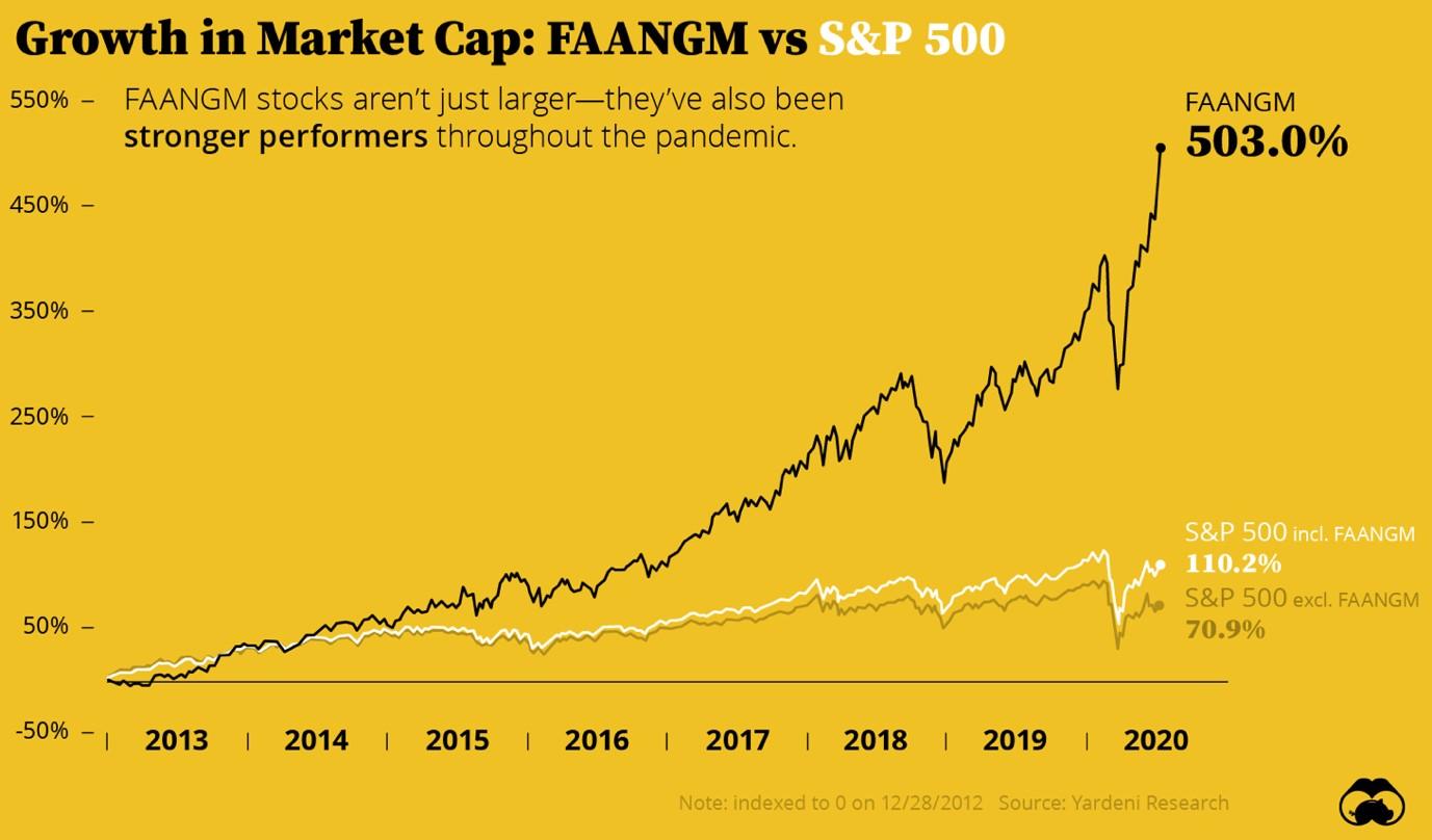 La crescita dei titoli FAANGM