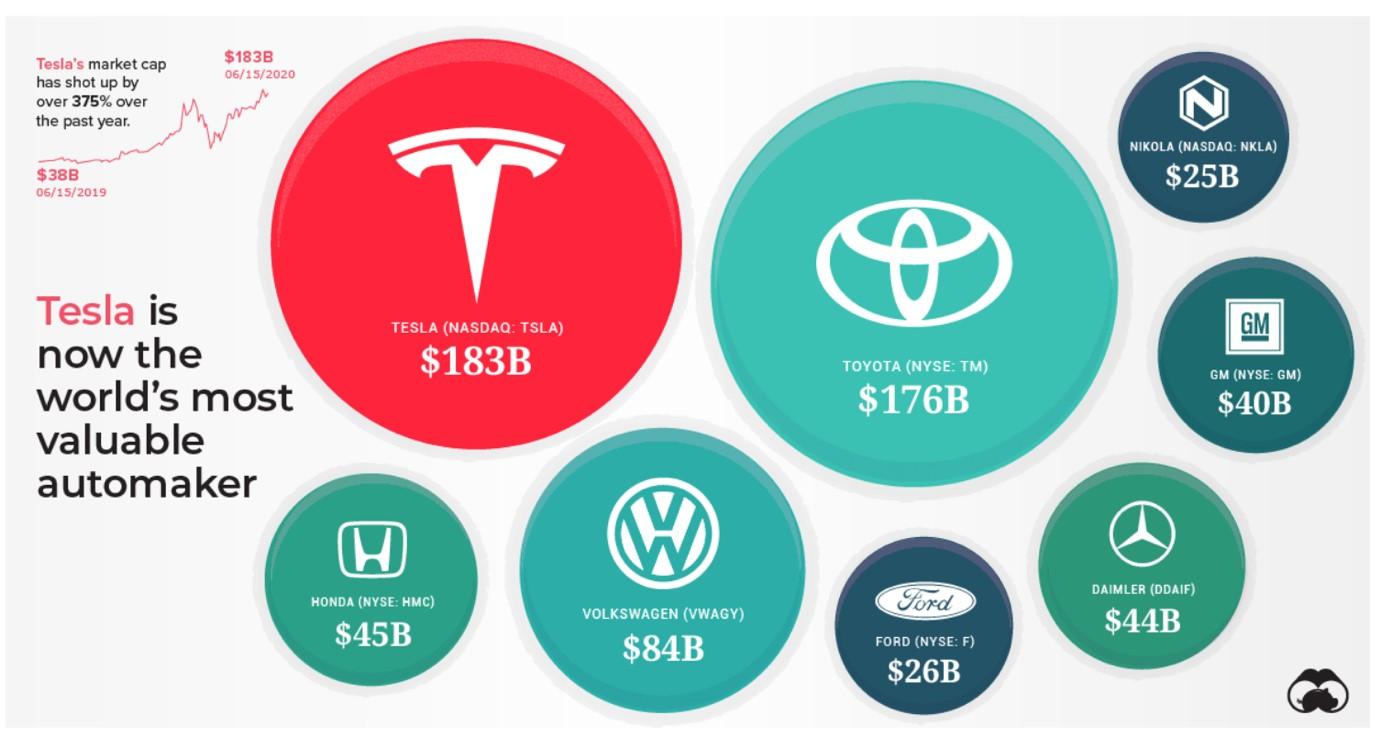 Tesla e le altre aziende automobilistiche