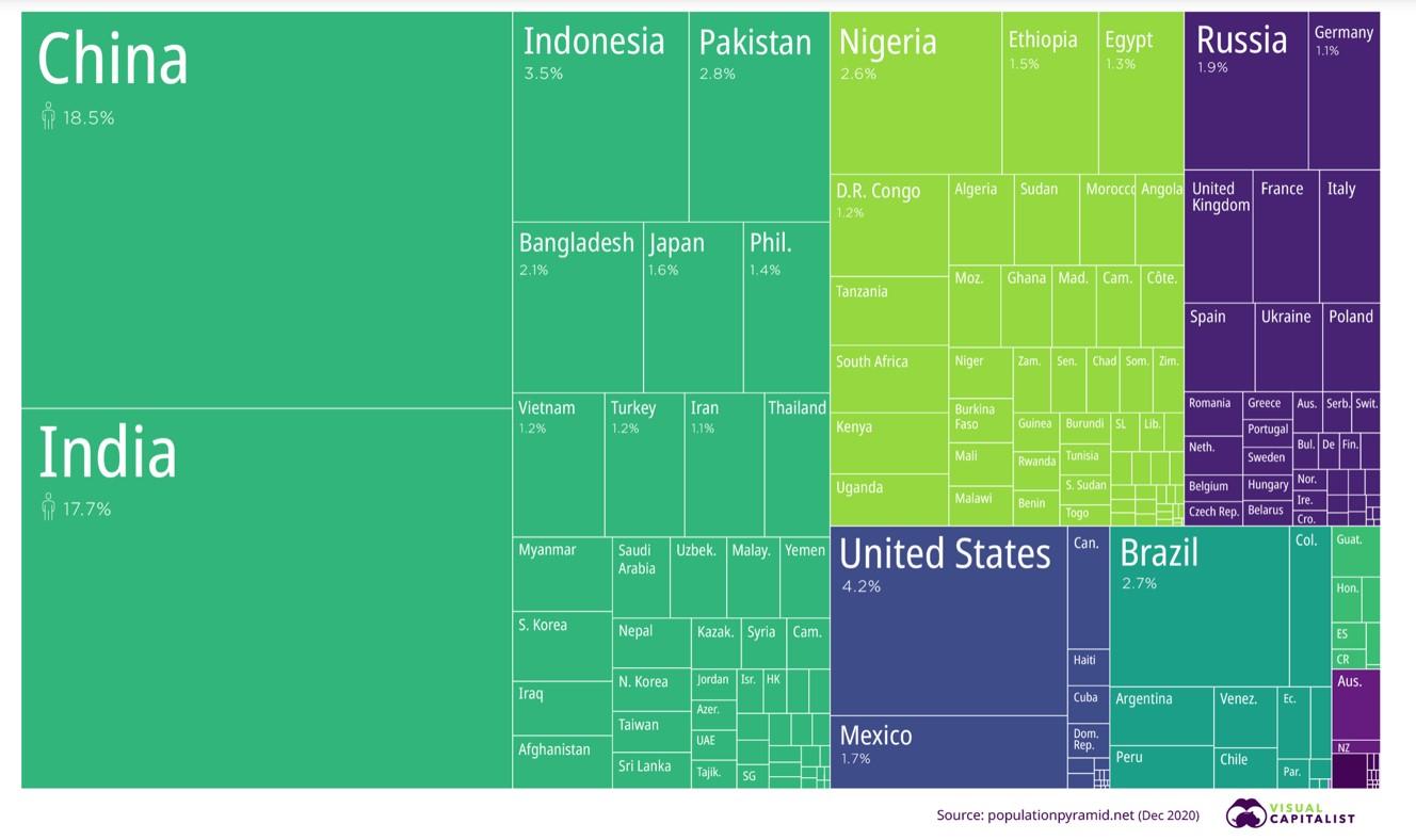 ripartizione della popolazione mondiale