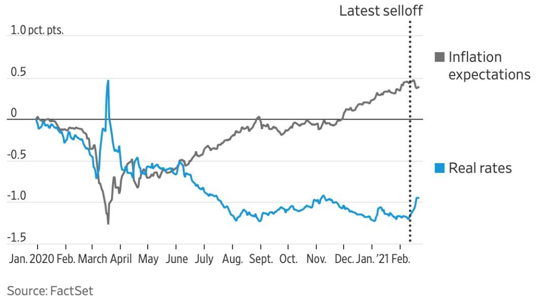 Andamento aspettative di inflazione e tassi reali