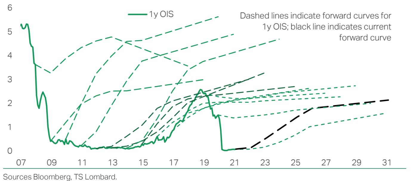 Aspettative sui tassi di interesse