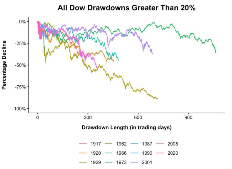 Bear market ribassi storici