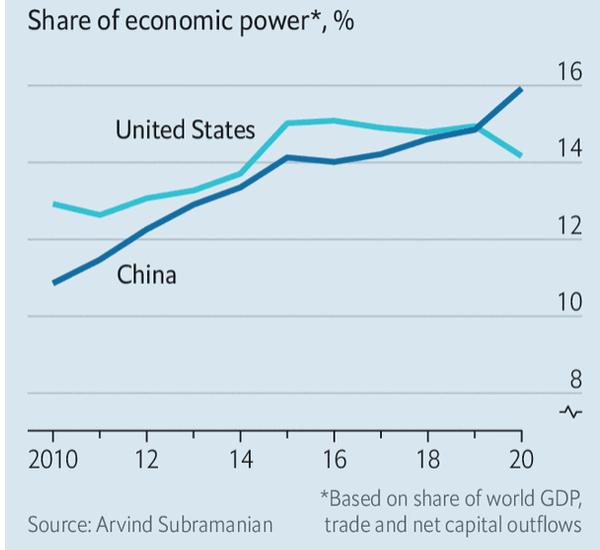 Cina potenza economica