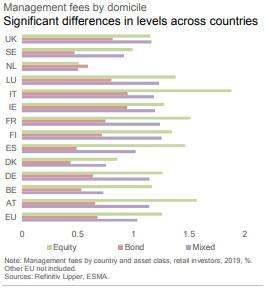 Commissioni di gestione dei fondi italiani e europei