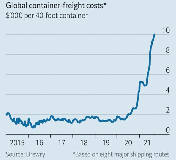Costi di trasporto marittimo
