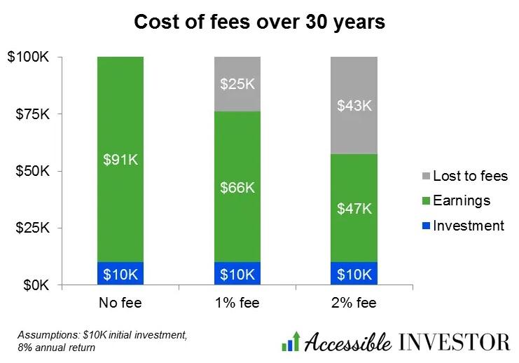 Impatto delle commissioni sul rendimento di un investimento