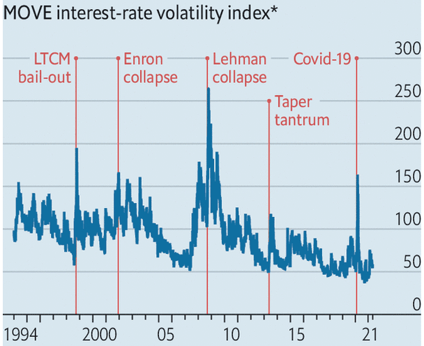 Indice_Move_volatilità_tassi