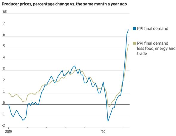 Inflazione ppi 2021