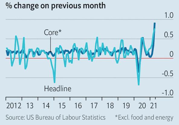 Inflazione_USA_nofoodenergy
