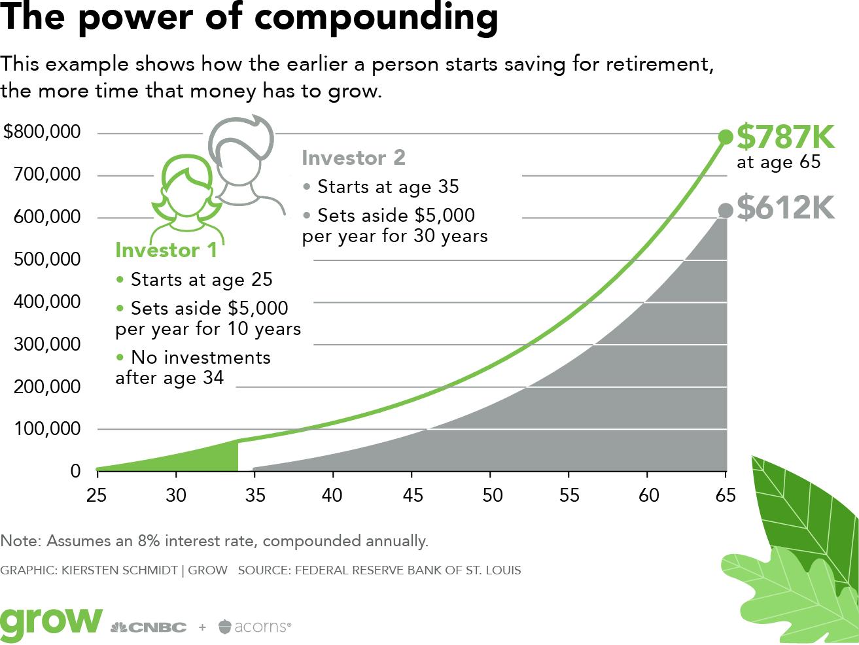 Iniziare a investire presto benefici dellinteresse composto