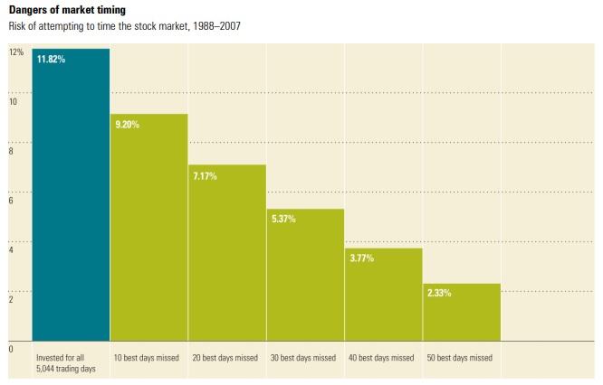 Investire_migliori giorni_market timing_1988_2007