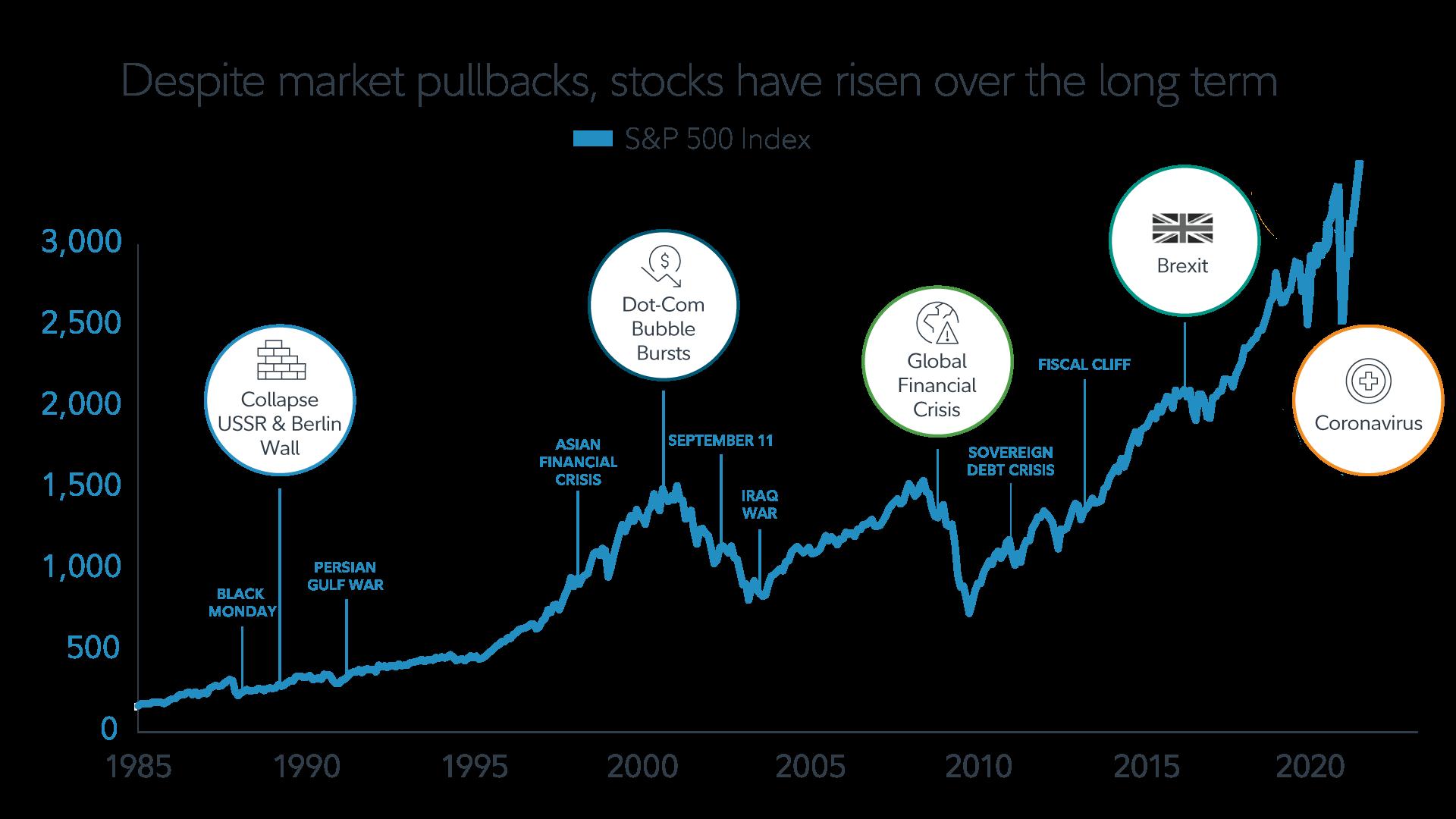 S&P500 bull e bear market
