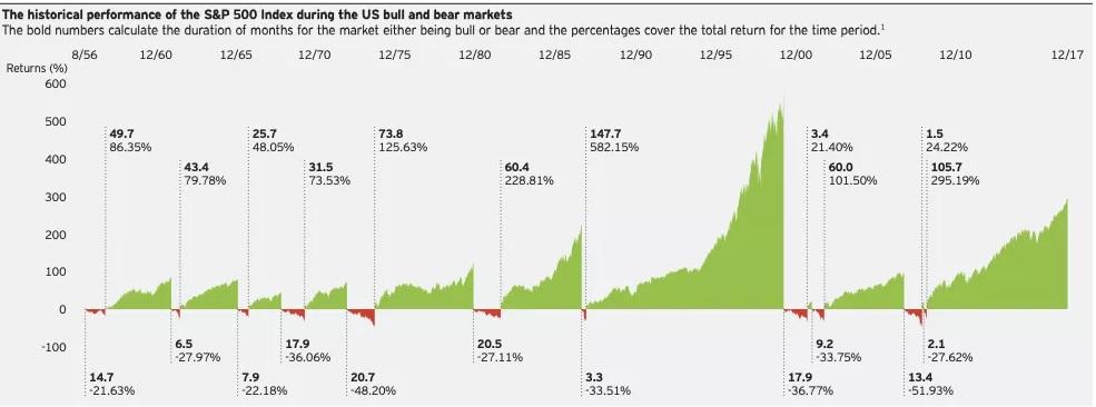 bull market e bear market durata e performance