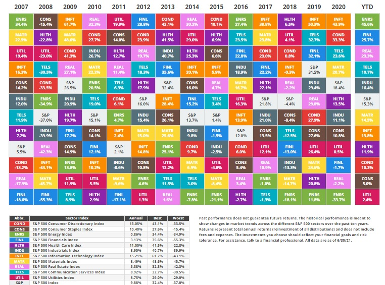 rendimento settoriale s&p500